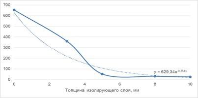 Зависимость изменения плотности потока радона из пастовой закладки от толщины слоя мембраны MasterRoc TSL 865