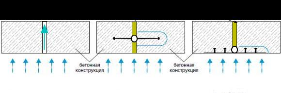 Монтаж гидрошпонок