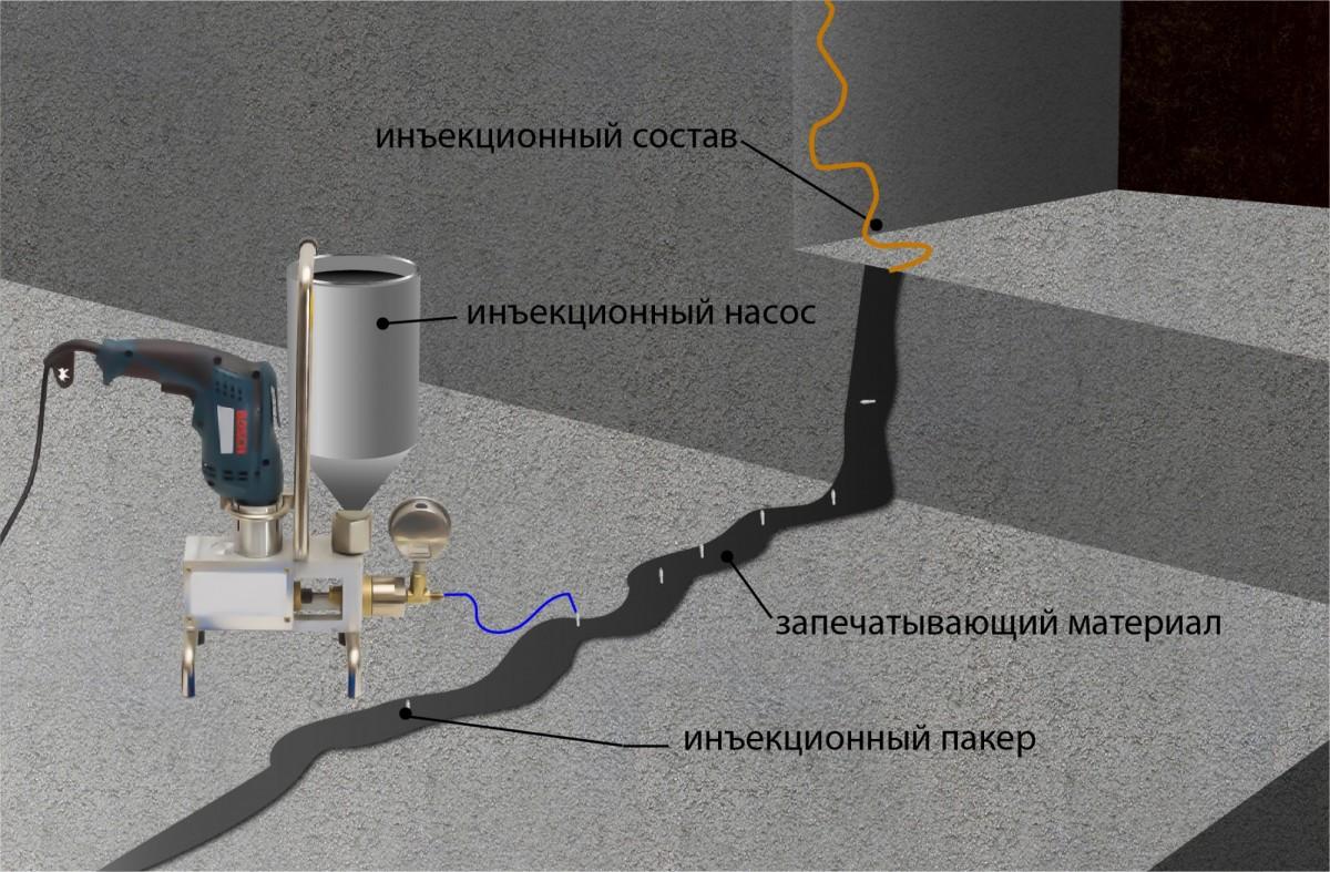 Цементный раствор для инъектирования цена цементного раствора в краснодаре