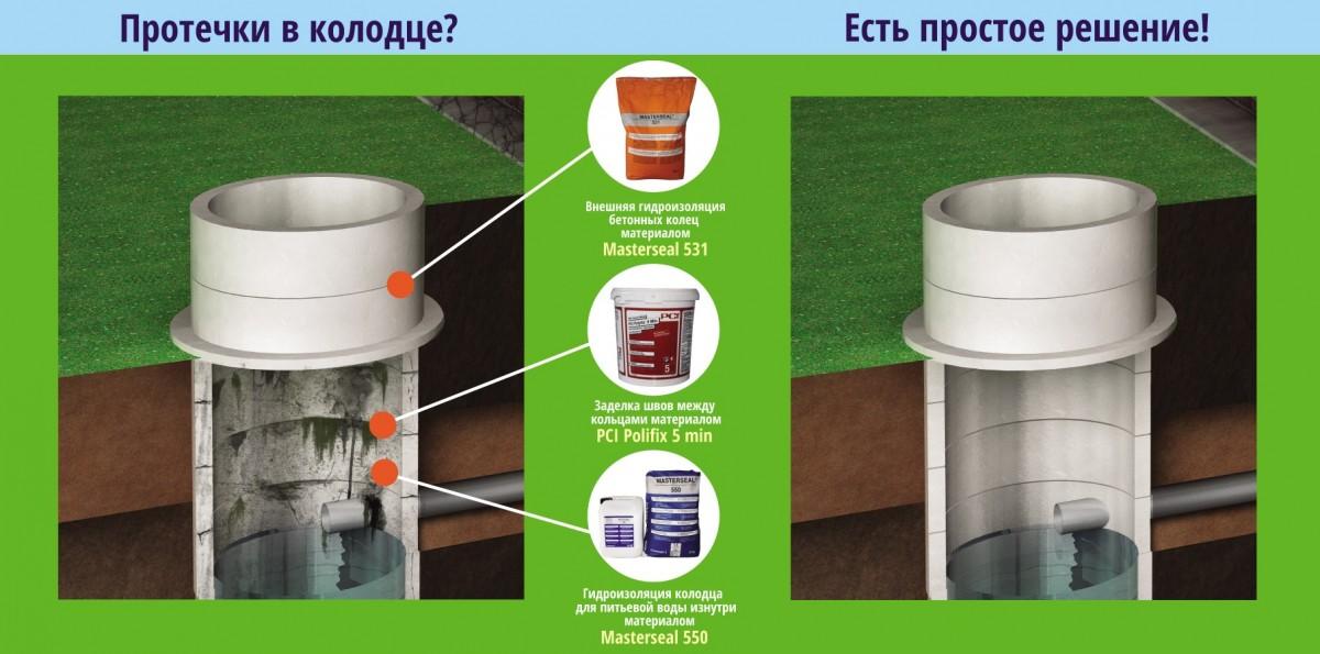 Ремонт и гидроизоляция ЖБ колодца
