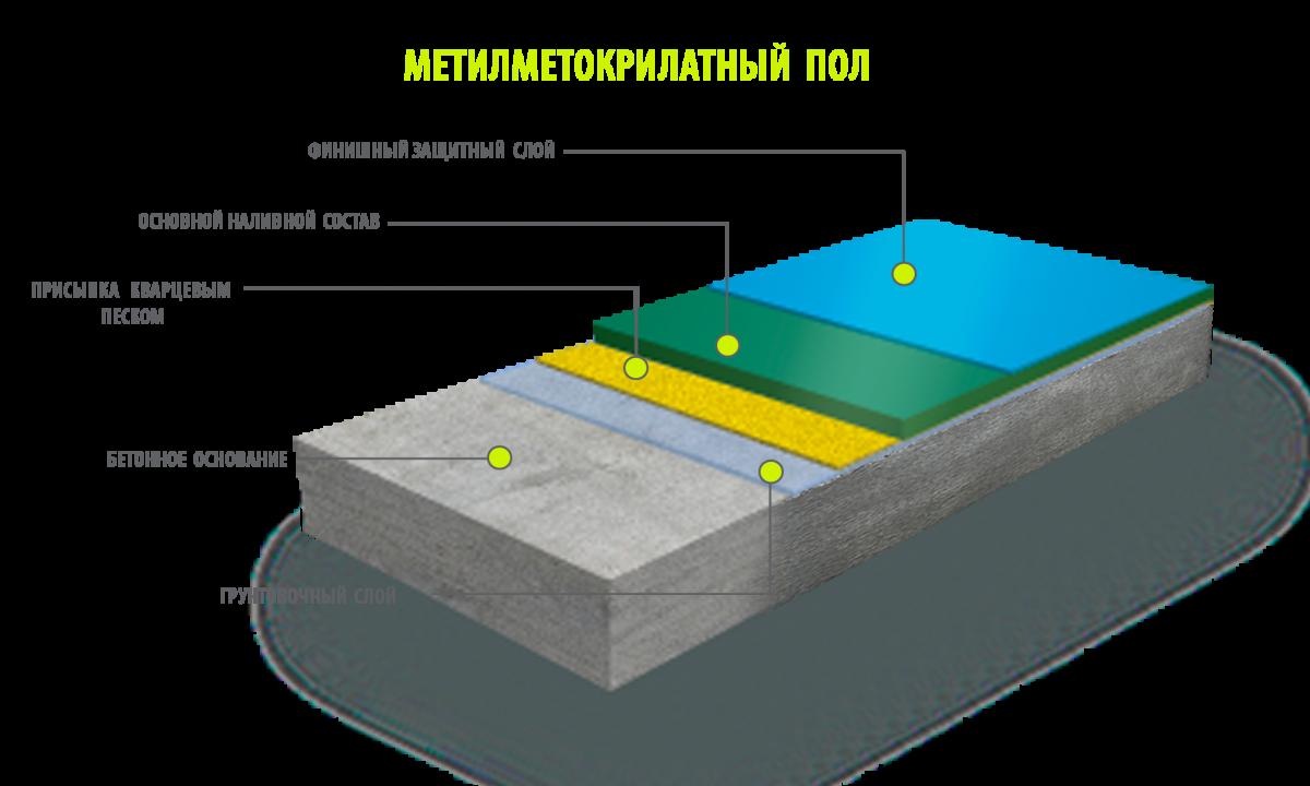 метилметакрилатный пол